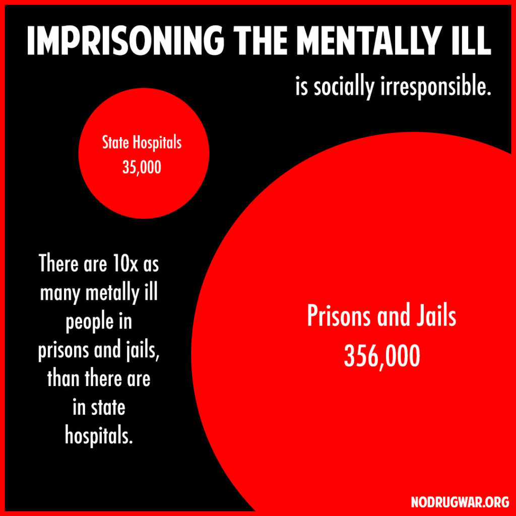 Imprisoning the mentally ill