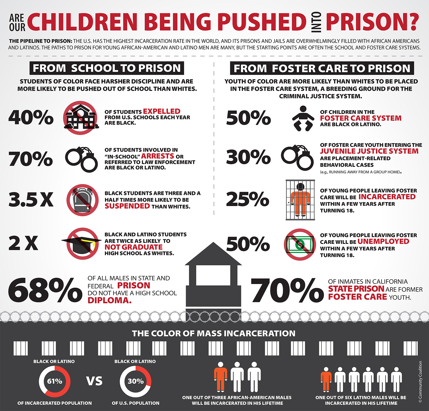 school to prison pipeline graphic